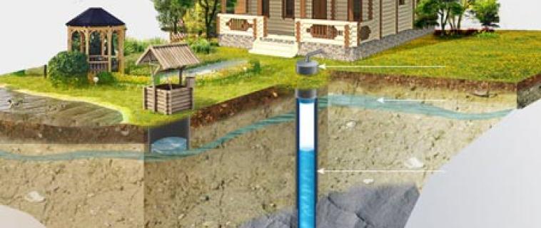 Способы обустройства водопровода в частном доме